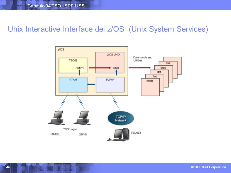 Unix Interactive Interface del z/OS (Unix System Services)