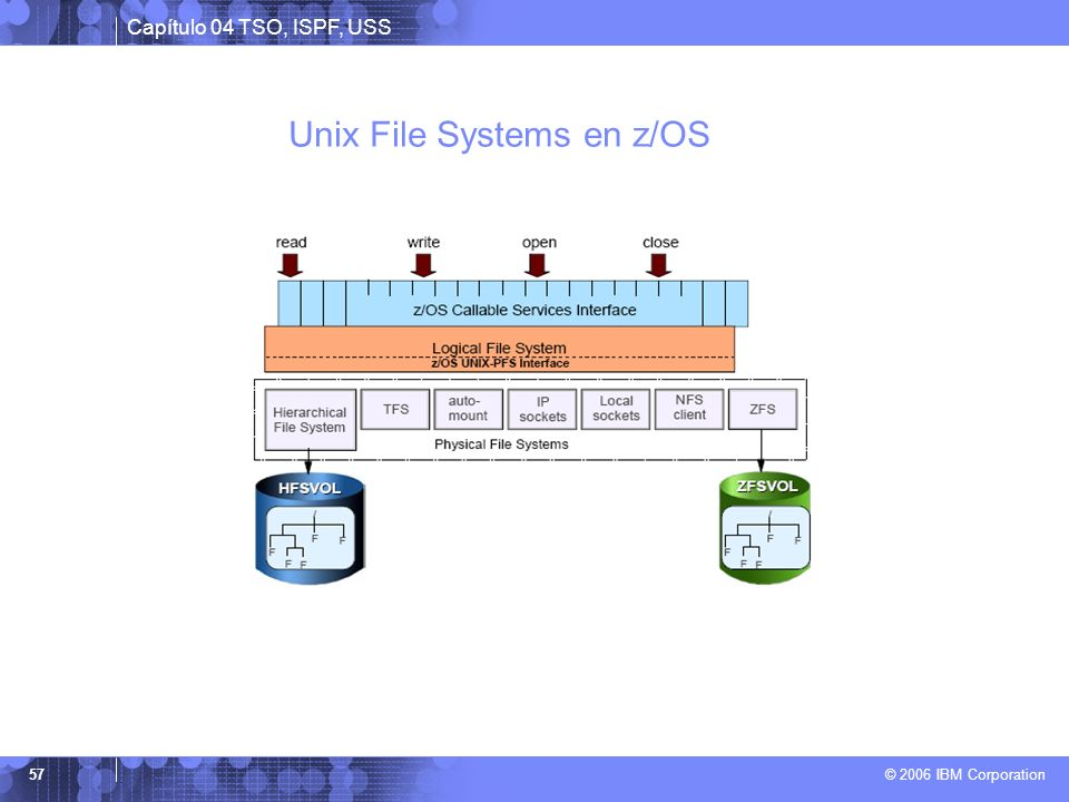 Unix File Systems en z/OS