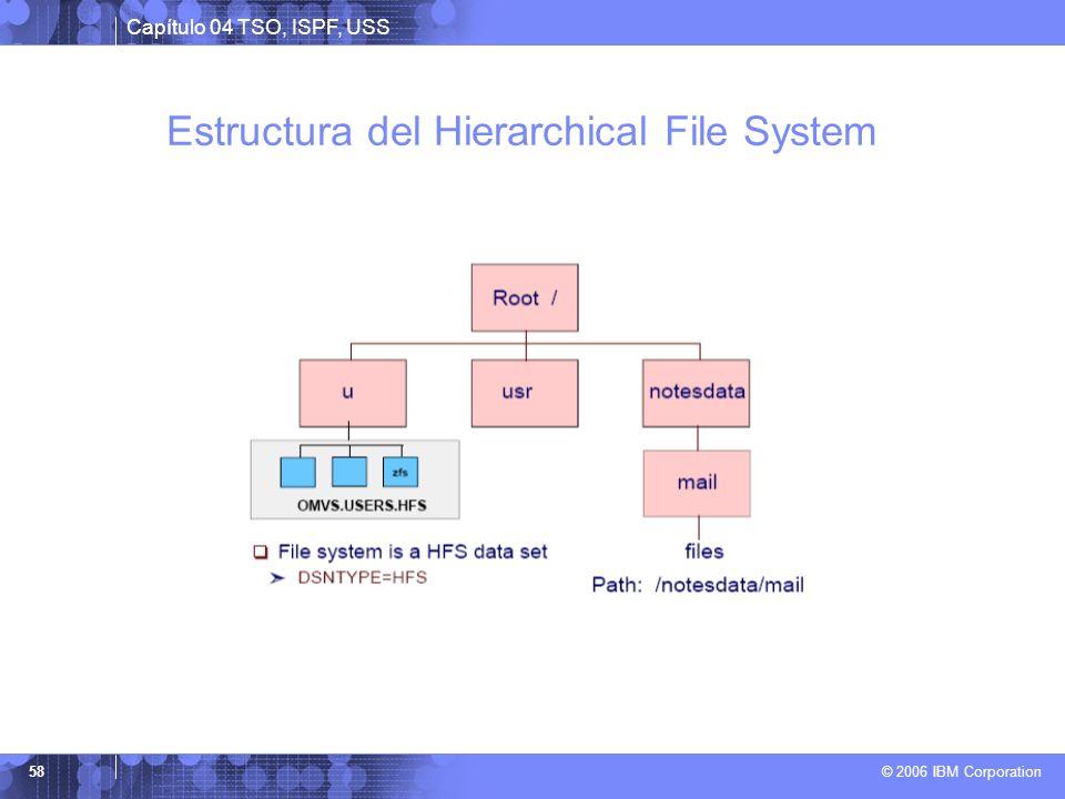 Estructura del Hierarchical File System