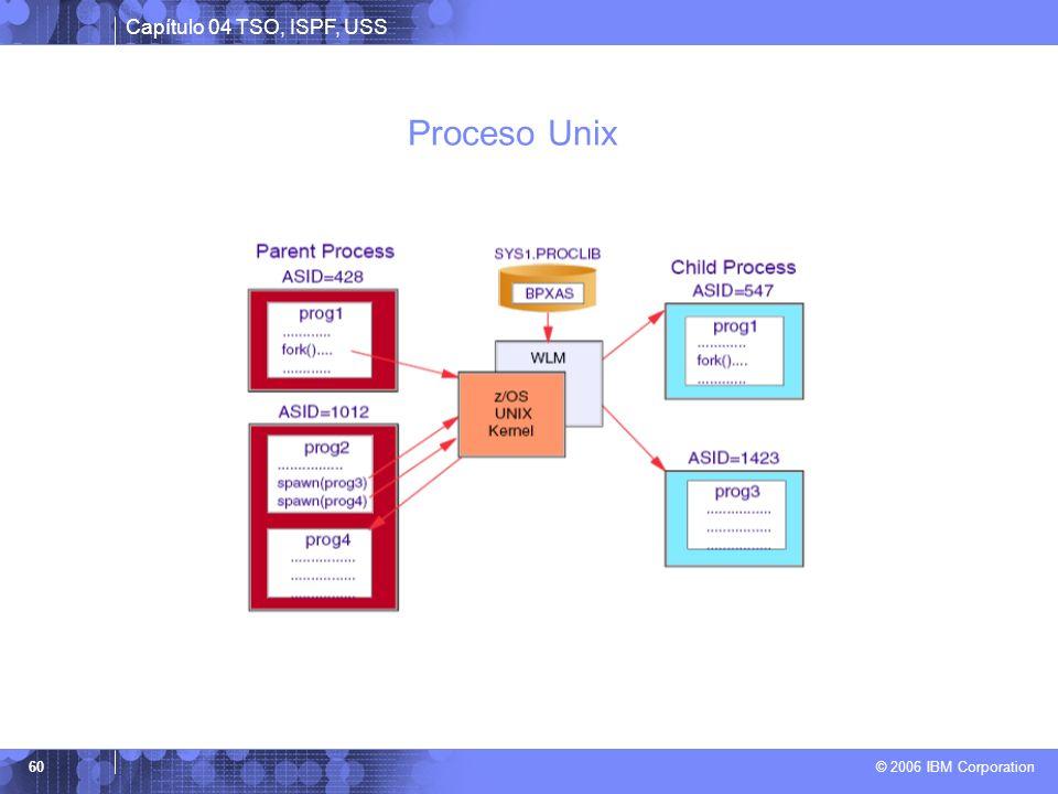 Proceso Unix