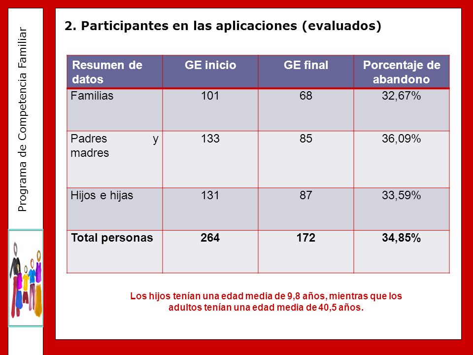 Porcentaje de abandono