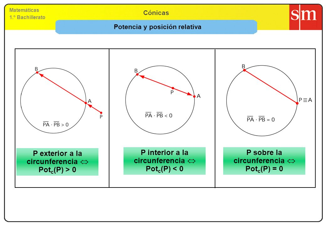Potencia y posición relativa