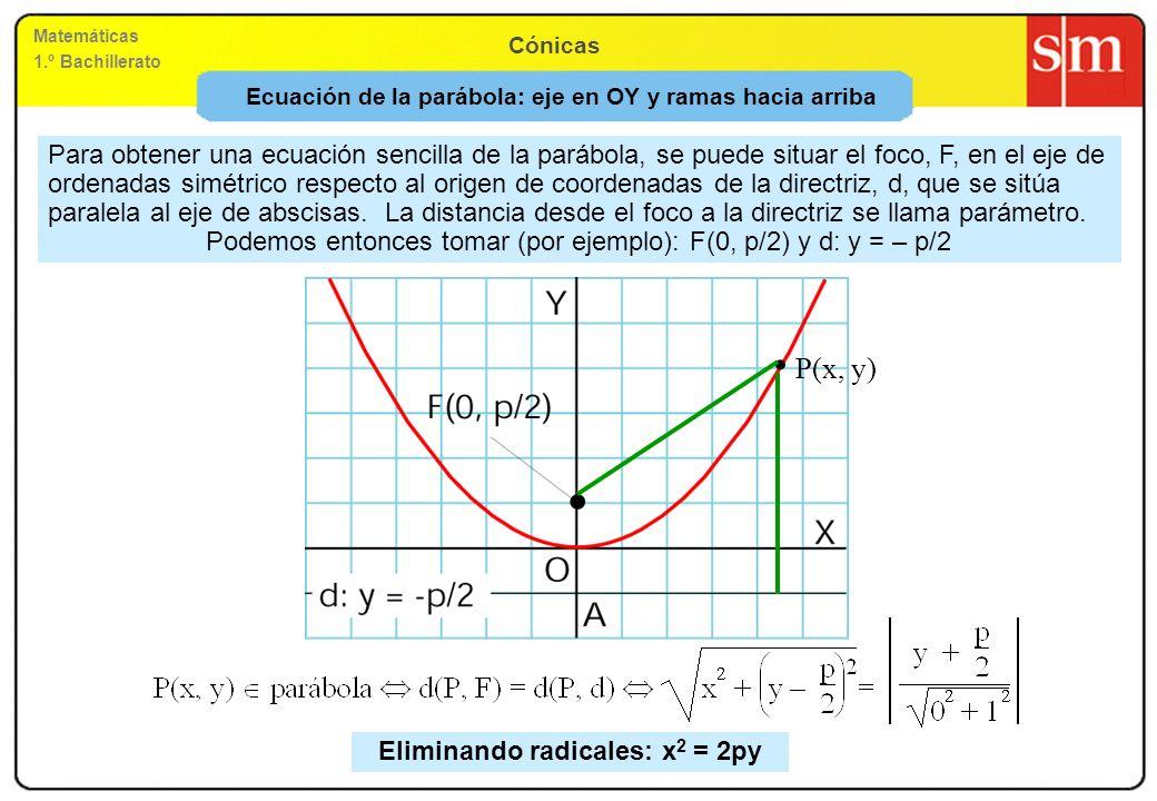 Ecuación de la parábola: eje en OY y ramas hacia arriba