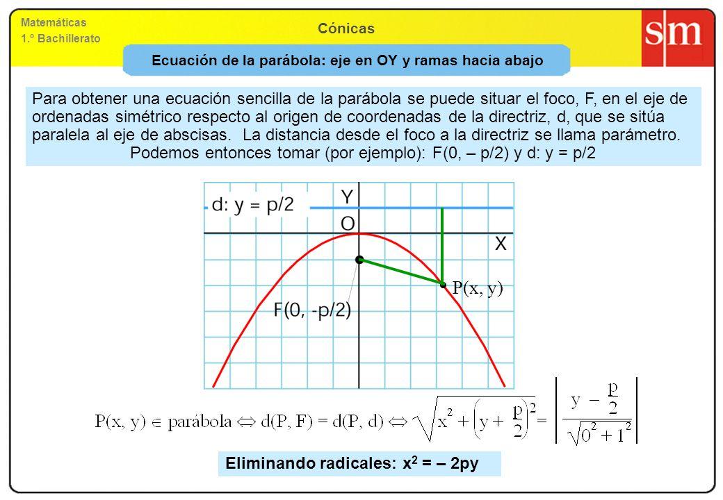 Ecuación de la parábola: eje en OY y ramas hacia abajo