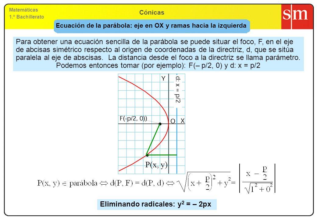 Ecuación de la parábola: eje en OX y ramas hacia la izquierda