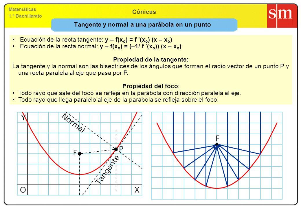 Tangente y normal a una parábola en un punto