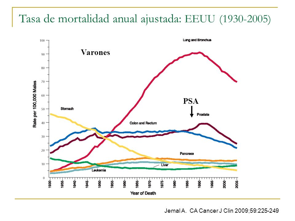 Tasa de mortalidad anual ajustada: EEUU (1930-2005)