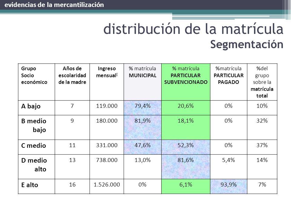 distribución de la matrícula Segmentación