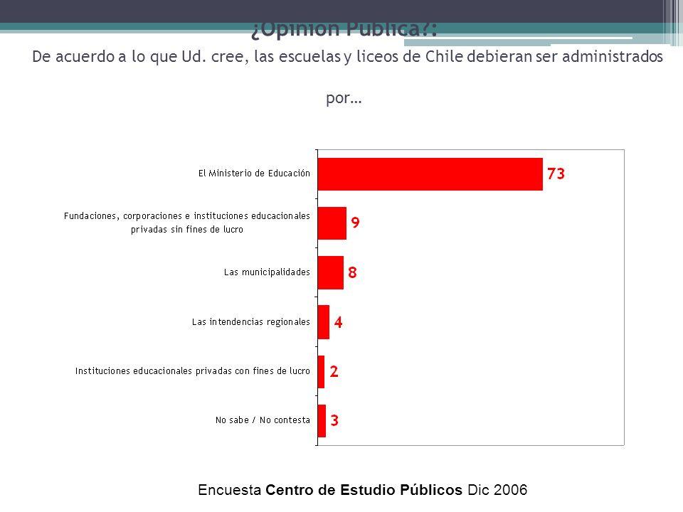 Encuesta Centro de Estudio Públicos Dic 2006