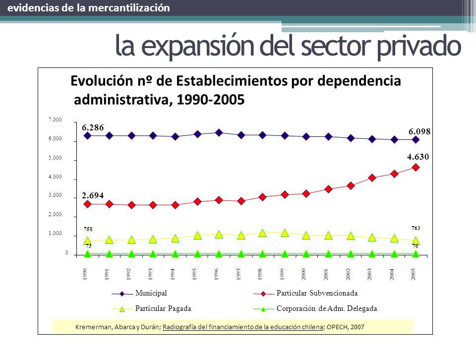la expansión del sector privado