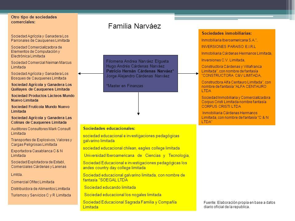 Familia Narváez Otro tipo de sociedades comerciales: