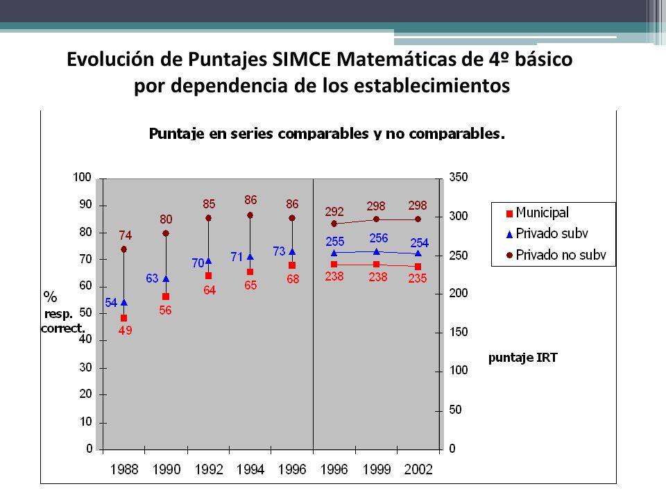 Evolución de Puntajes SIMCE Matemáticas de 4º básico