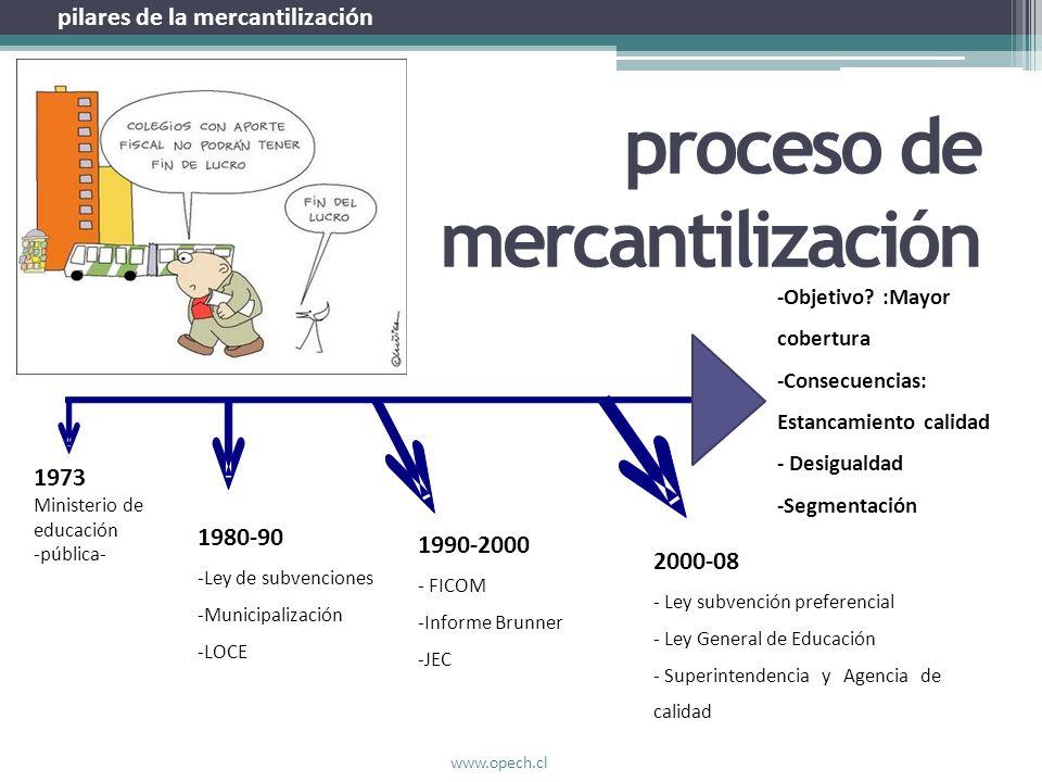 proceso de mercantilización