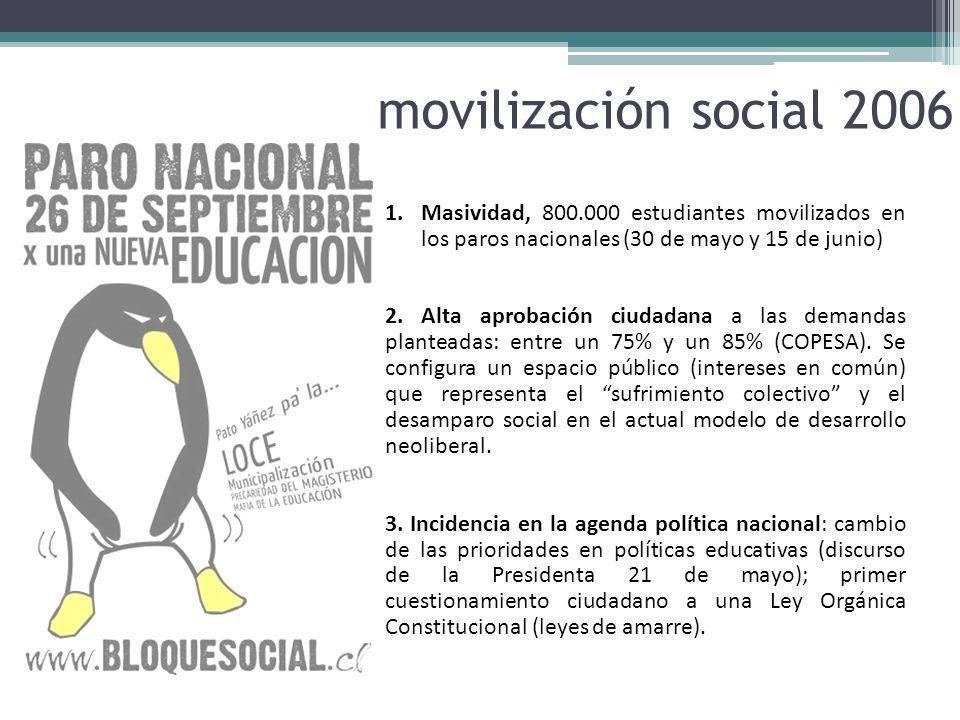 movilización social 2006Masividad, 800.000 estudiantes movilizados en los paros nacionales (30 de mayo y 15 de junio)