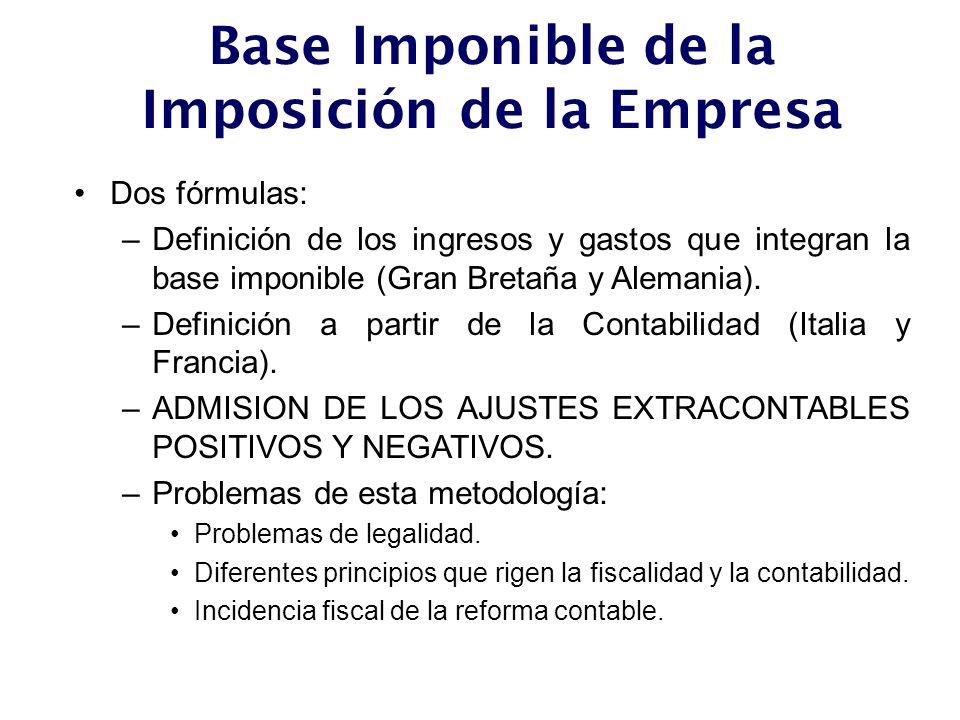 Base Imponible de la Imposición de la Empresa