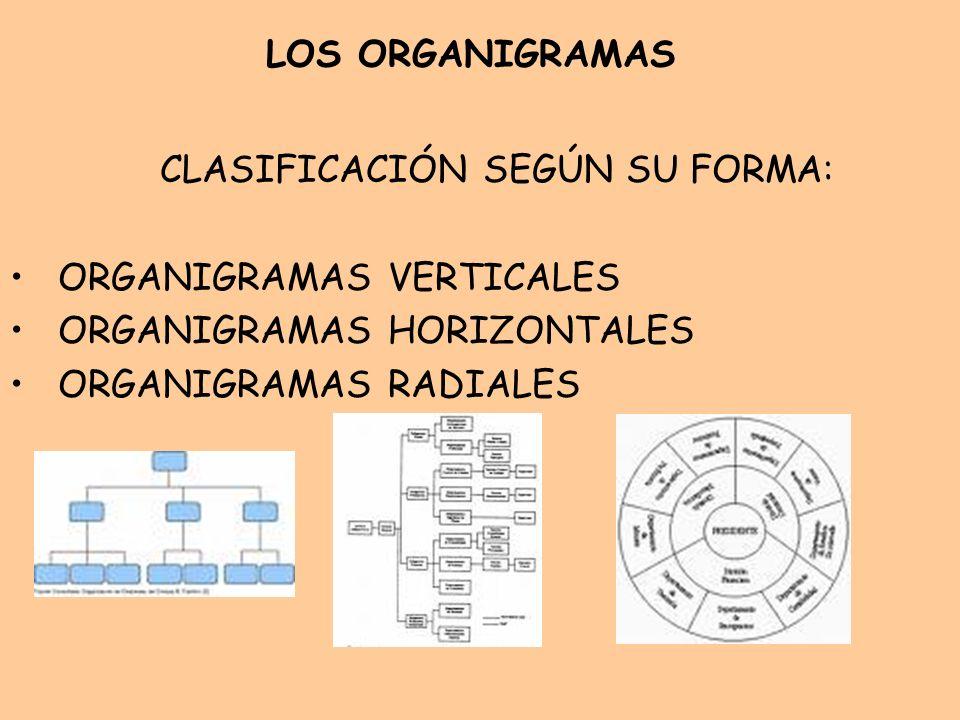 CLASIFICACIÓN SEGÚN SU FORMA: