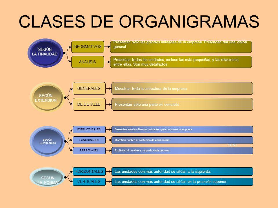 CLASES DE ORGANIGRAMAS
