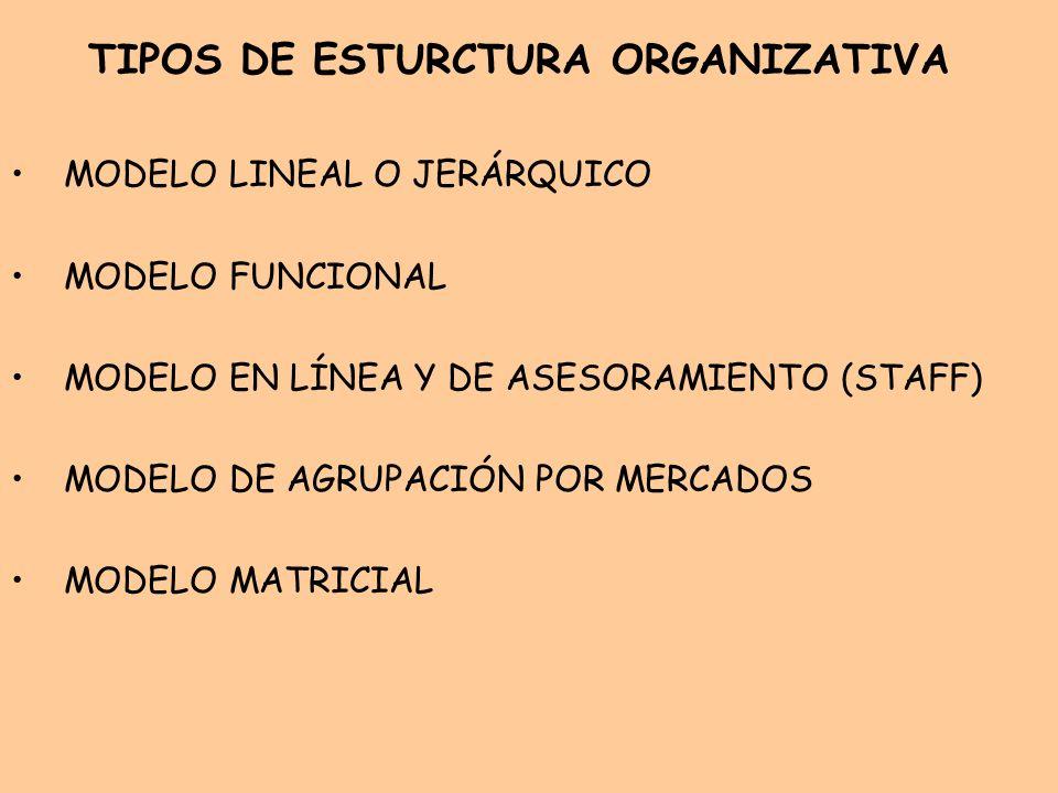 TIPOS DE ESTURCTURA ORGANIZATIVA