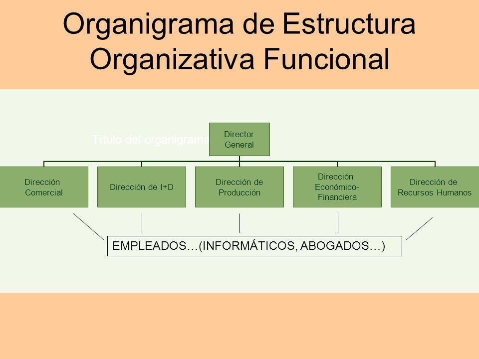 Organigrama de Estructura Organizativa Funcional