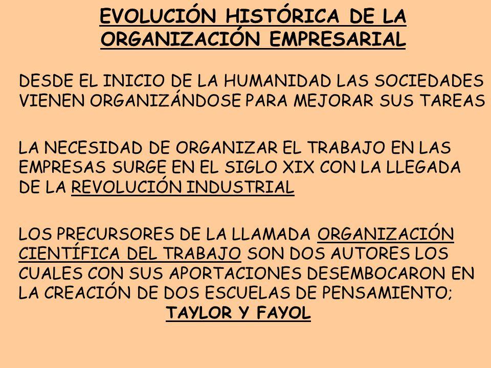 EVOLUCIÓN HISTÓRICA DE LA ORGANIZACIÓN EMPRESARIAL