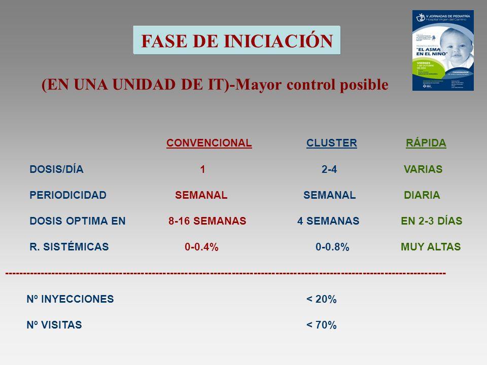 FASE DE INICIACIÓN (EN UNA UNIDAD DE IT)-Mayor control posible