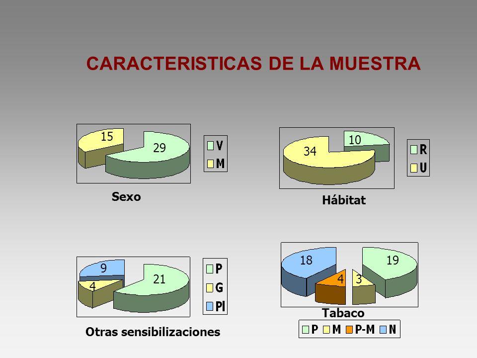 CARACTERISTICAS DE LA MUESTRA