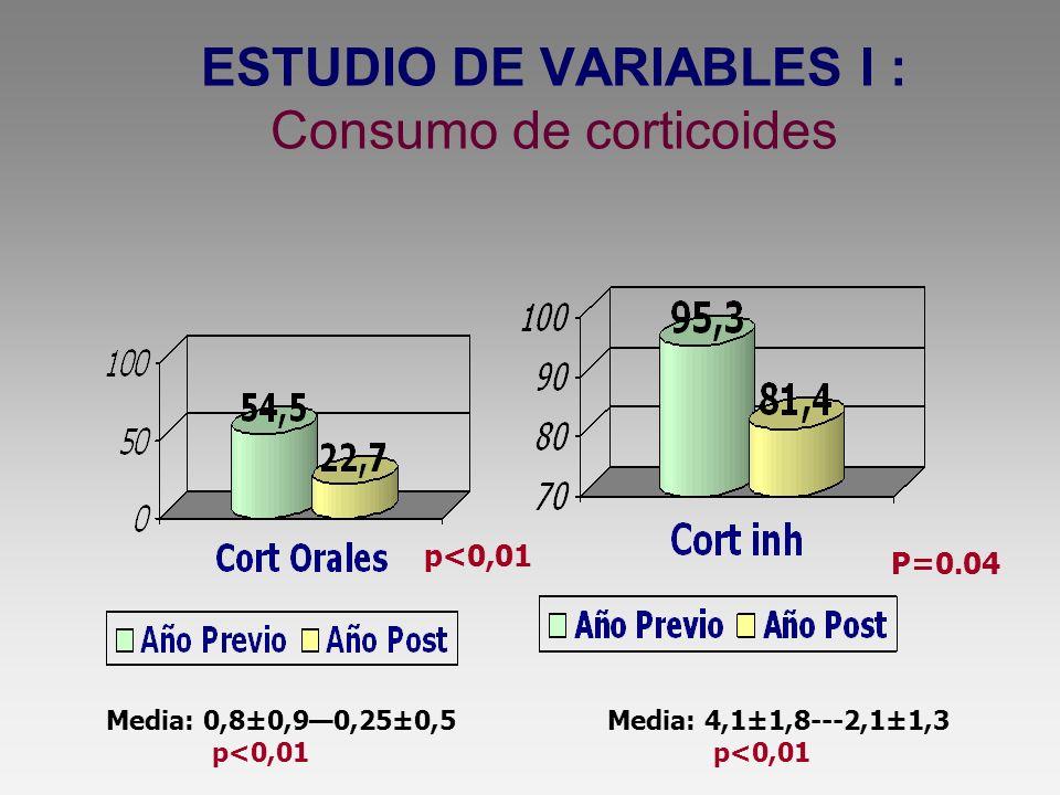 ESTUDIO DE VARIABLES I : Consumo de corticoides