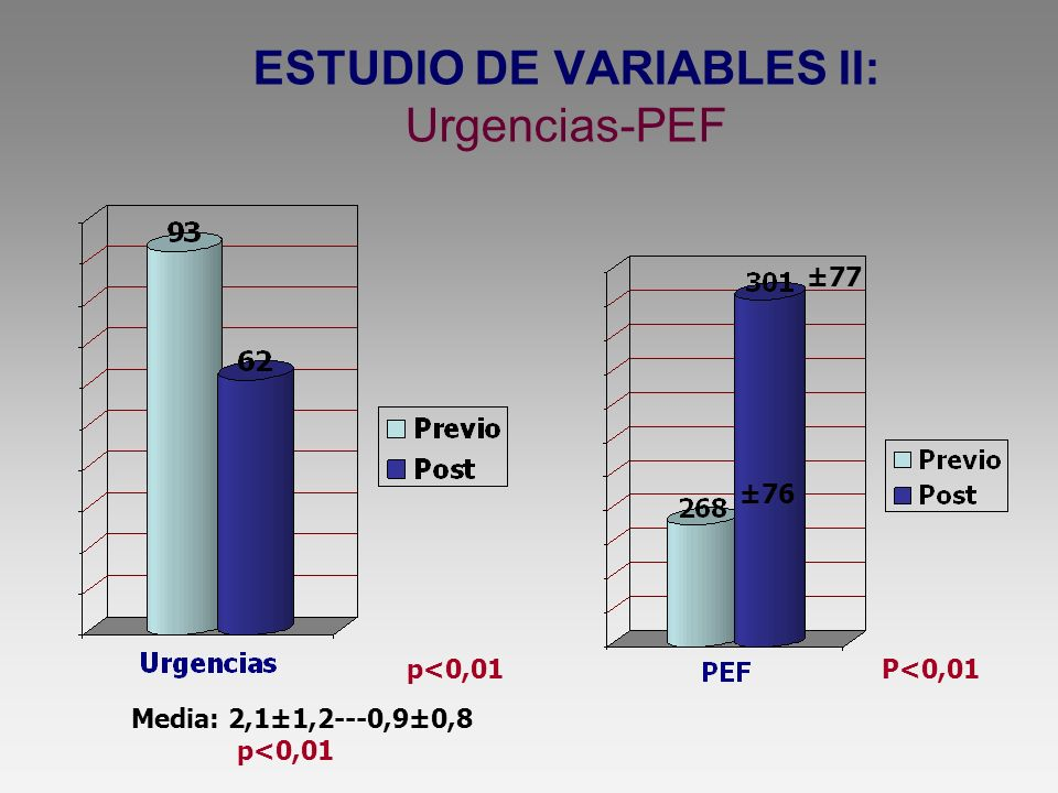 ESTUDIO DE VARIABLES II: Urgencias-PEF