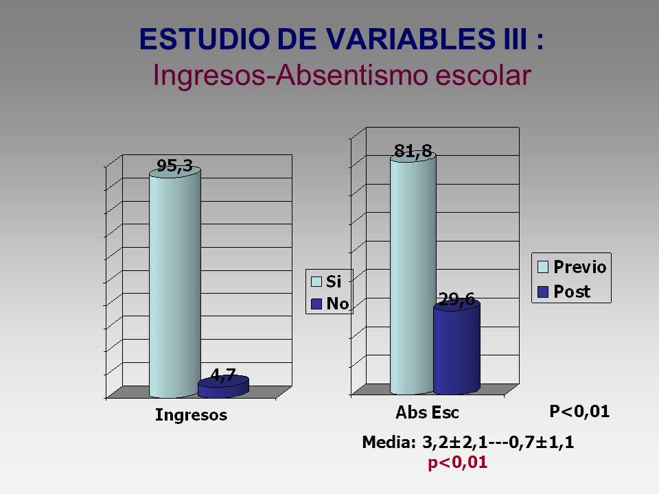 ESTUDIO DE VARIABLES III : Ingresos-Absentismo escolar