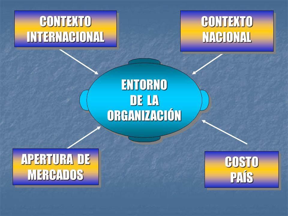 CONTEXTO INTERNACIONAL. CONTEXTO. NACIONAL. ENTORNO. DE LA. ORGANIZACIÓN. APERTURA DE. MERCADOS.