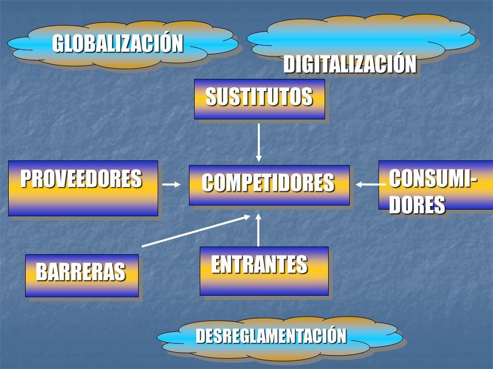 DIGITALIZACIÓN GLOBALIZACIÓN SUSTITUTOS PROVEEDORES CONSUMI-DORES