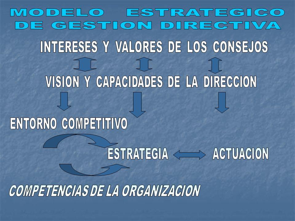 MODELO ESTRATEGICO DE GESTION DIRECTIVA