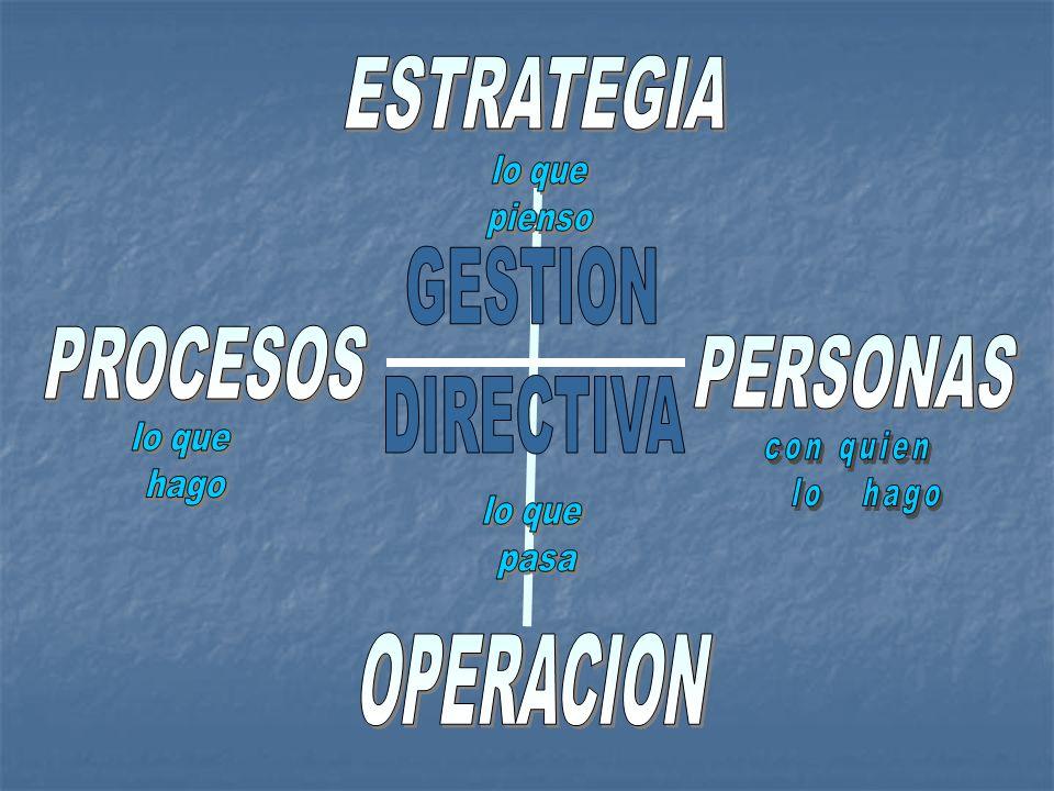 ESTRATEGIA GESTION DIRECTIVA PROCESOS PERSONAS OPERACION lo que pienso