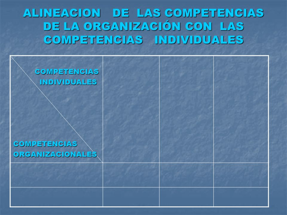 ALINEACION DE LAS COMPETENCIAS DE LA ORGANIZACIÓN CON LAS COMPETENCIAS INDIVIDUALES
