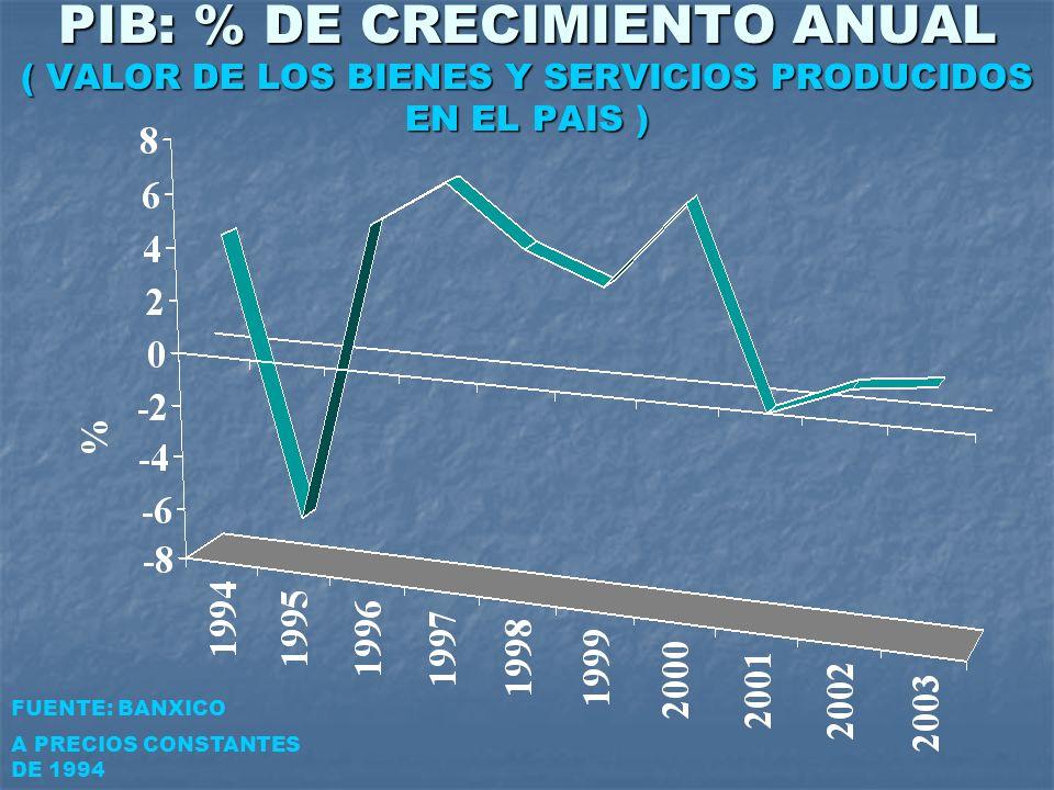 PIB: % DE CRECIMIENTO ANUAL ( VALOR DE LOS BIENES Y SERVICIOS PRODUCIDOS EN EL PAIS )