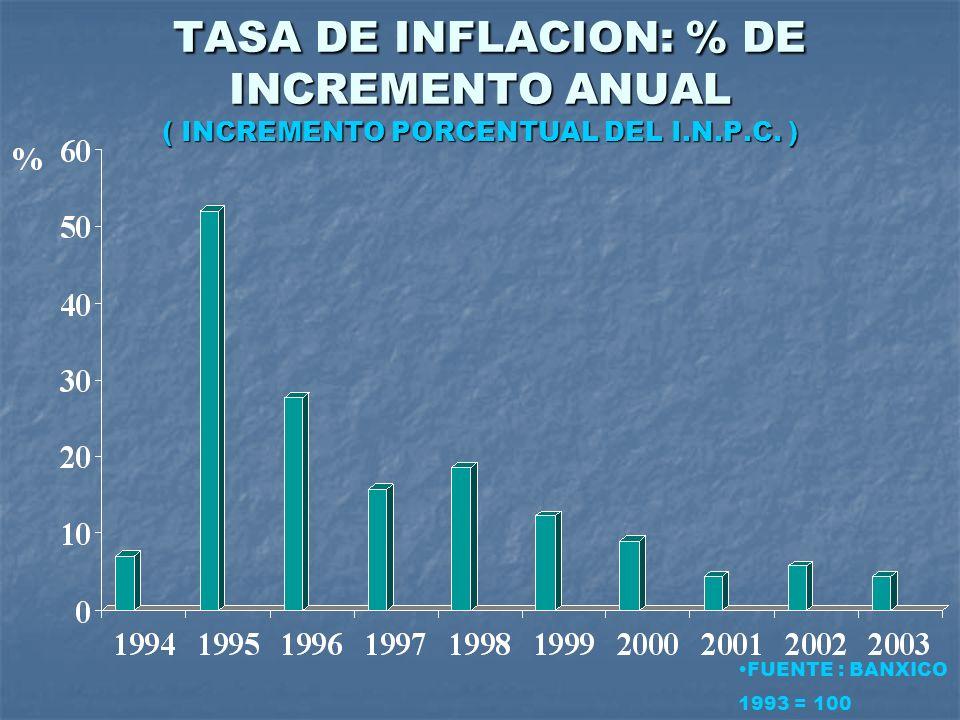 TASA DE INFLACION: % DE INCREMENTO ANUAL ( INCREMENTO PORCENTUAL DEL I
