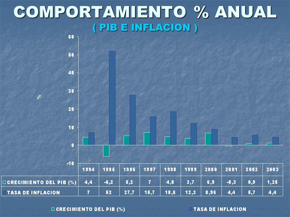 COMPORTAMIENTO % ANUAL ( PIB E INFLACION )