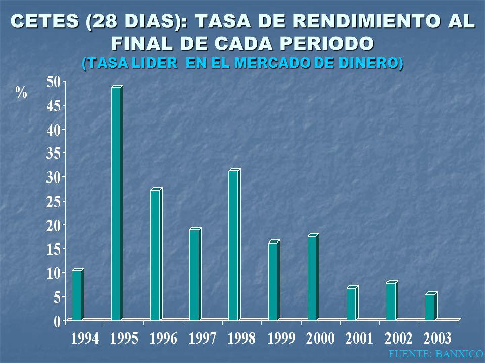 CETES (28 DIAS): TASA DE RENDIMIENTO AL FINAL DE CADA PERIODO (TASA LIDER EN EL MERCADO DE DINERO)