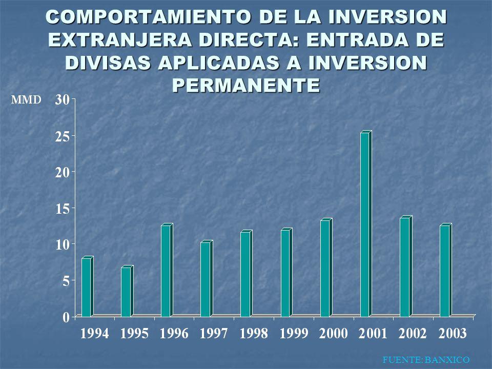 COMPORTAMIENTO DE LA INVERSION EXTRANJERA DIRECTA: ENTRADA DE DIVISAS APLICADAS A INVERSION PERMANENTE