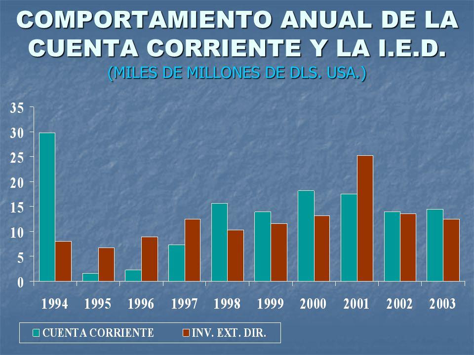 COMPORTAMIENTO ANUAL DE LA CUENTA CORRIENTE Y LA I. E. D