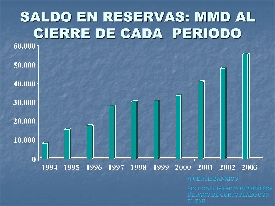 SALDO EN RESERVAS: MMD AL CIERRE DE CADA PERIODO