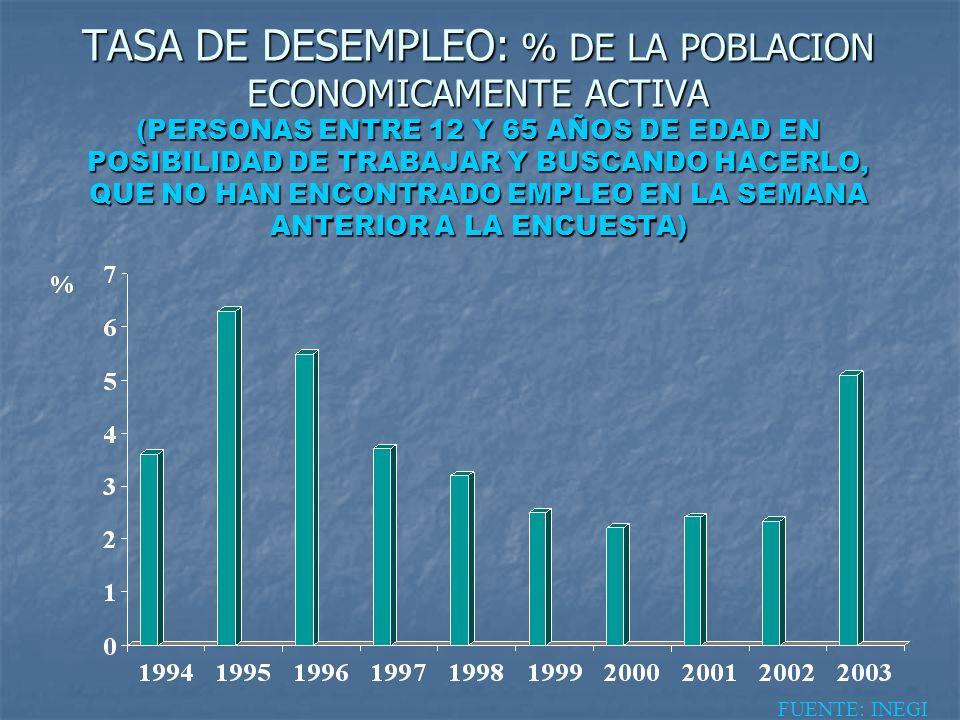 TASA DE DESEMPLEO: % DE LA POBLACION ECONOMICAMENTE ACTIVA (PERSONAS ENTRE 12 Y 65 AÑOS DE EDAD EN POSIBILIDAD DE TRABAJAR Y BUSCANDO HACERLO, QUE NO HAN ENCONTRADO EMPLEO EN LA SEMANA ANTERIOR A LA ENCUESTA)