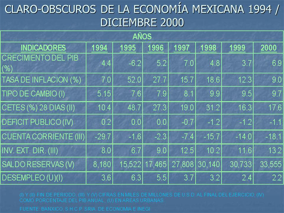 CLARO-OBSCUROS DE LA ECONOMÍA MEXICANA 1994 / DICIEMBRE 2000