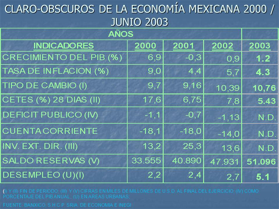 CLARO-OBSCUROS DE LA ECONOMÍA MEXICANA 2000 / JUNIO 2003