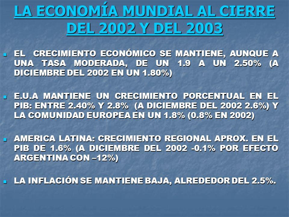 LA ECONOMÍA MUNDIAL AL CIERRE DEL 2002 Y DEL 2003