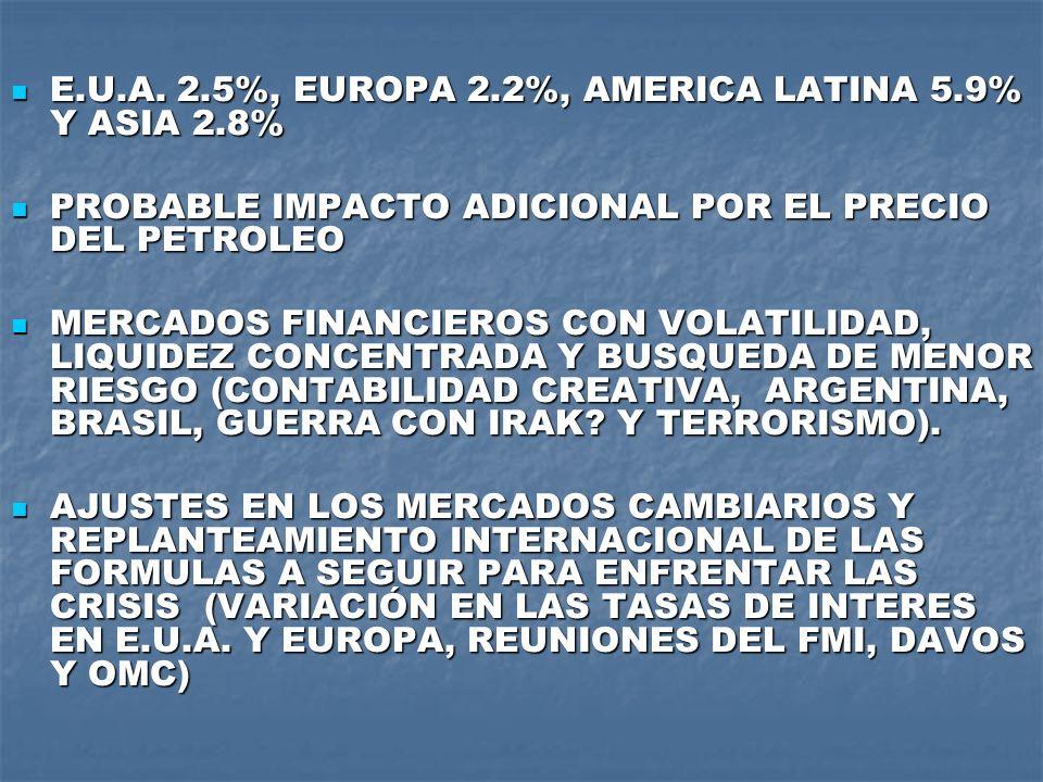 E.U.A. 2.5%, EUROPA 2.2%, AMERICA LATINA 5.9% Y ASIA 2.8%