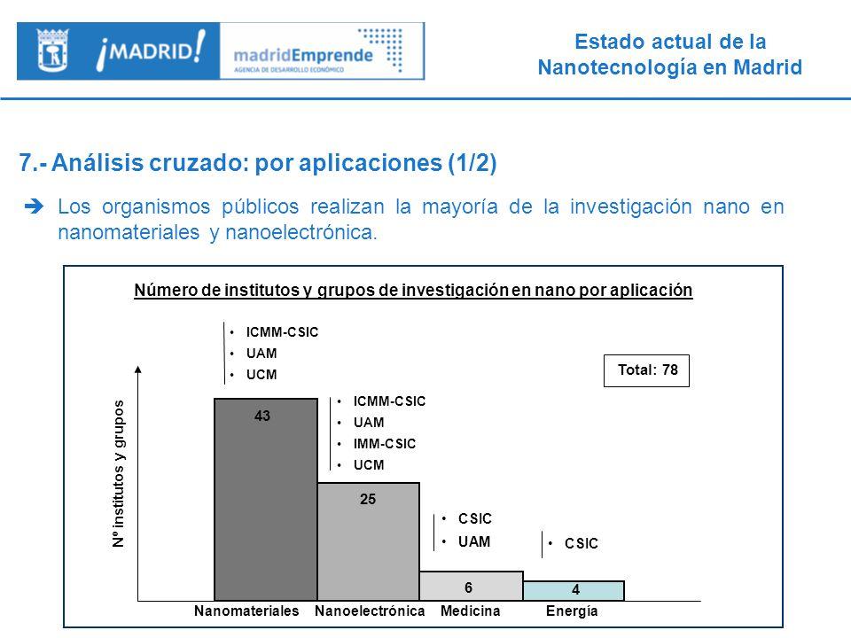 Número de institutos y grupos de investigación en nano por aplicación