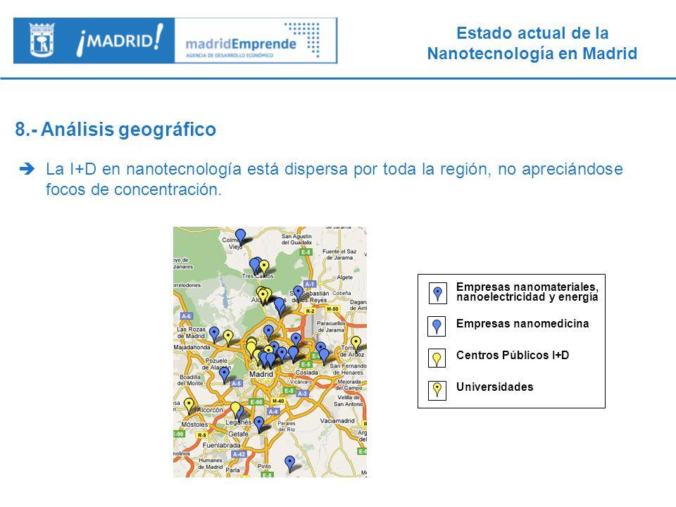 8.- Análisis geográfico La I+D en nanotecnología está dispersa por toda la región, no apreciándose focos de concentración.