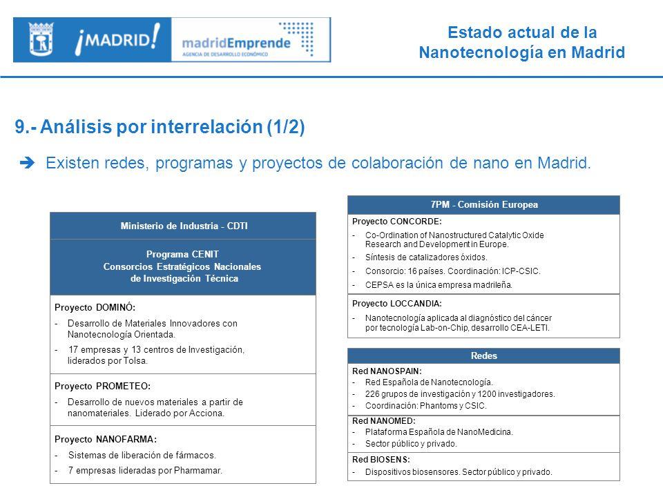 Ministerio de Industria - CDTI