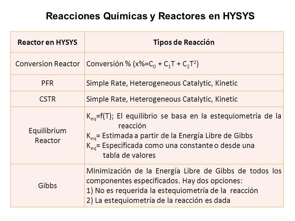 Reacciones Químicas y Reactores en HYSYS